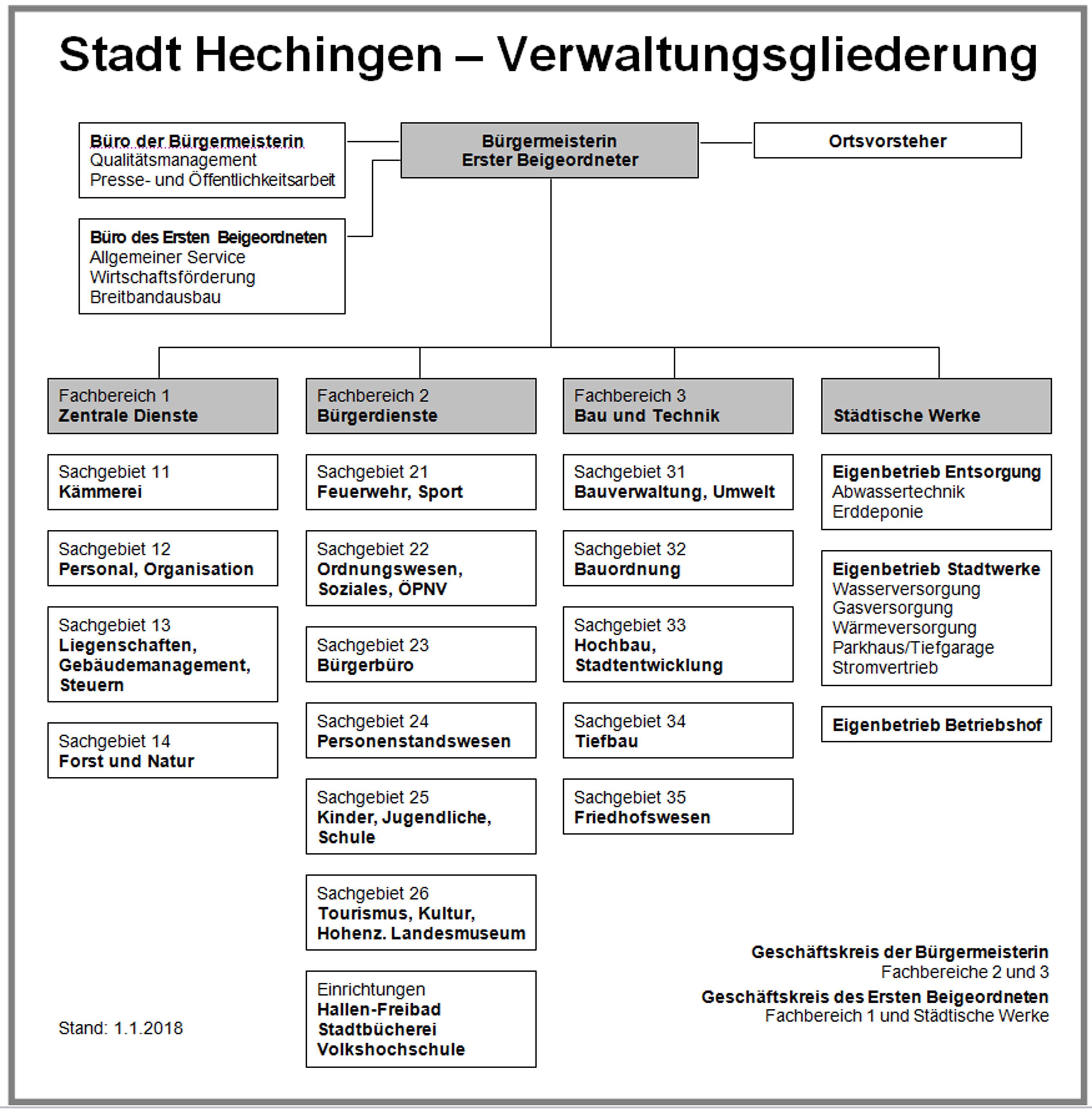 Verwaltungsgliederung ab 1.1.2018