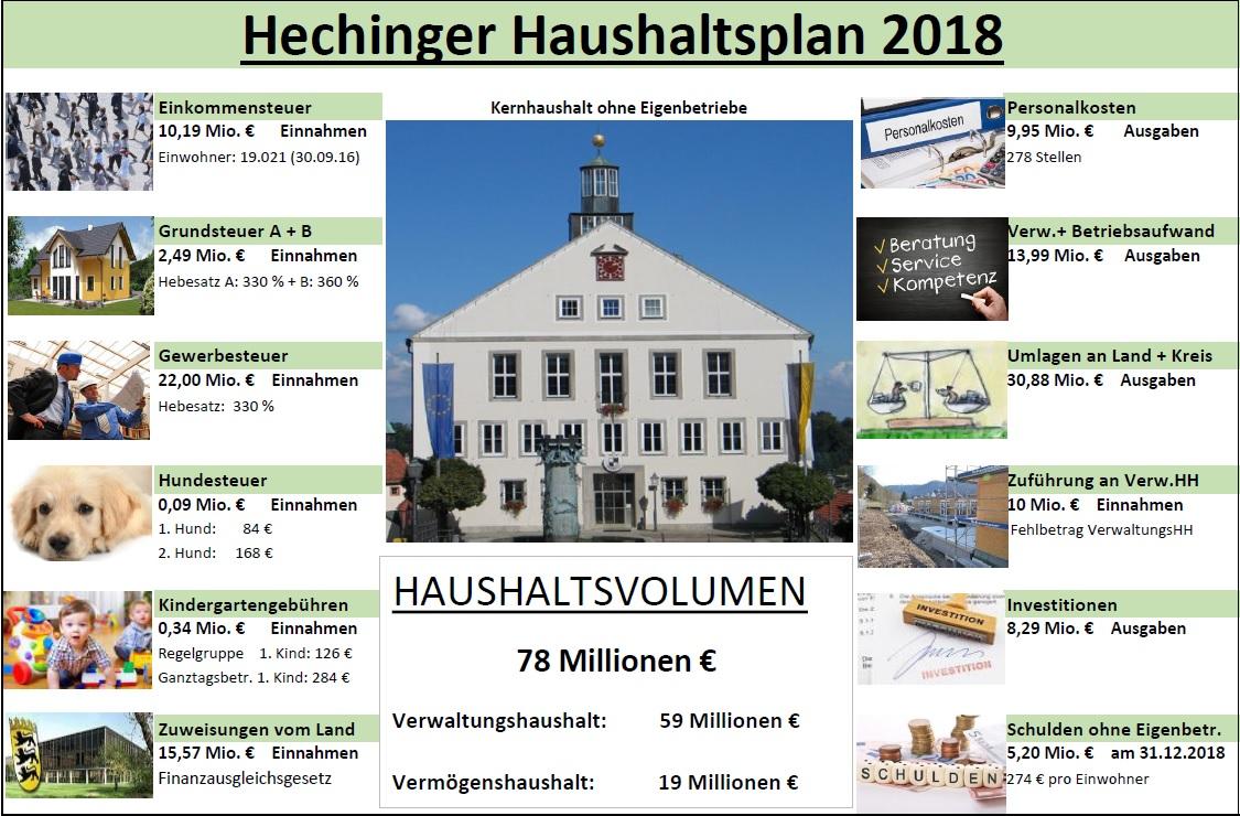 Darstellung Haushalt 2018