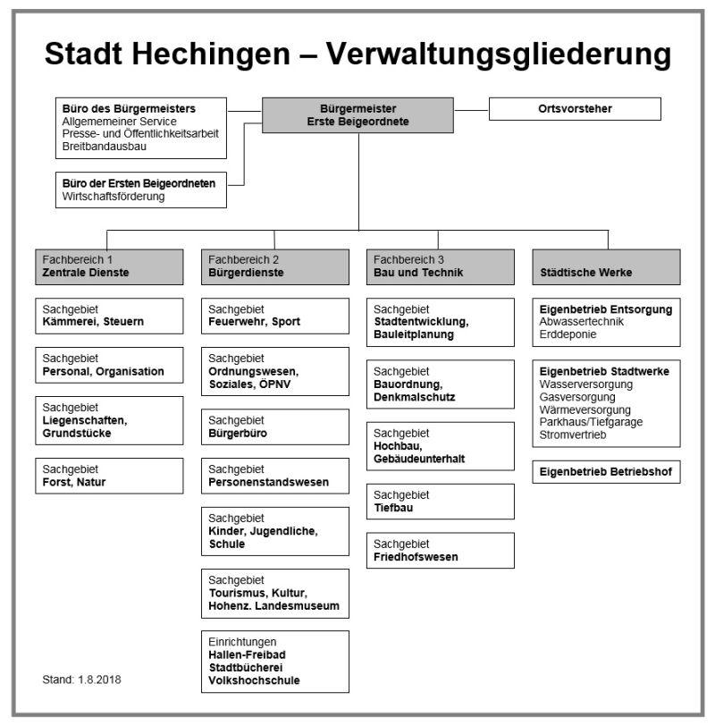 Verwaltungsgliederung ab 01.08.2018