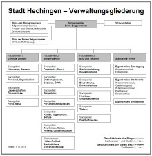 Verwaltungsgliederung der Stadt Hechingen ab 1. Dezember 2018