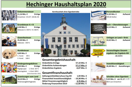 Haushaltsplan 2020 - Stadt Hechingen