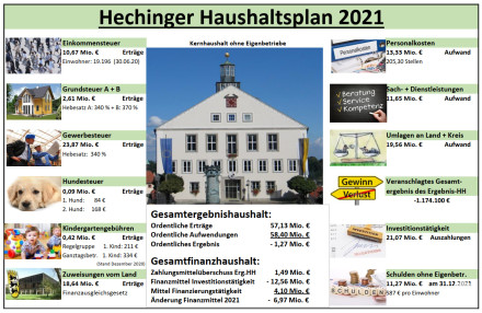 Haushaltsplan 2021 - Stadt Hechingen